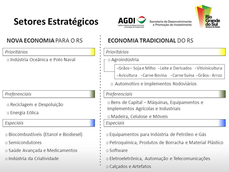 Setores Estratégicos Prioritários Indústria Oceânica e Polo Naval Preferenciais Reciclagem e Despoluição Energia Eólica Especiais Biocombustíveis (Etanol e Biodiesel) Semicondutores Saúde Avançada e Medicamentos Indústria da Criatividade NOVA ECONOMIA PARA O RS Prioritários Agroindústria Preferenciais Bens de Capital – Máquinas, Equipamentos e Implementos Agrícolas e Industriais Madeira, Celulose e Móveis Especiais Equipamentos para Indústria de Petróleo e Gás Petroquímica, Produtos de Borracha e Material Plástico Software Eletroeletrônica, Automação e Telecomunicações Calçados e Artefatos ECONOMIA TRADICIONAL DO RS Automotivo e implementos Rodoviários Carne Bovina Carne Suína Vitivinicultura Grãos - Arroz Leite e Derivados Grãos – Soja e Milho Avicultura