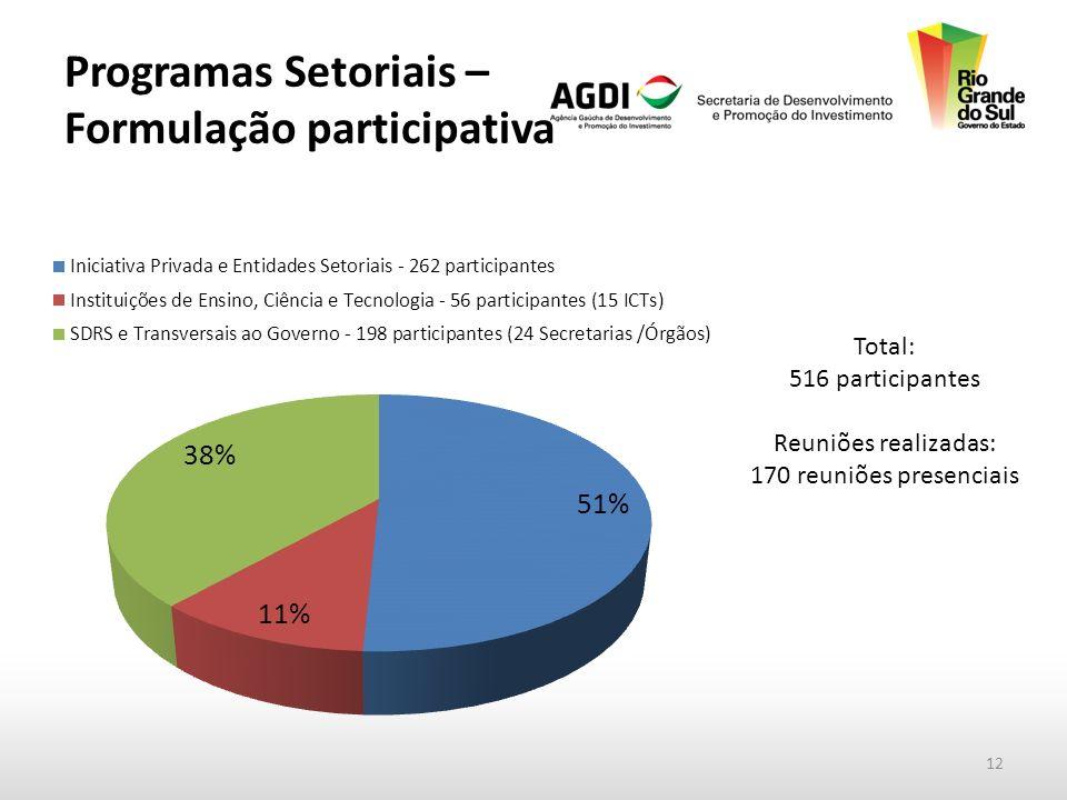 Programas Setoriais – Formulação participativa Total: 516 participantes Reuniões realizadas: 170 reuniões presenciais 12