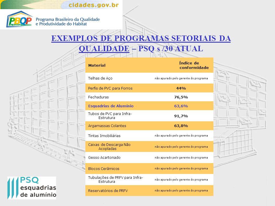 EXEMPLOS DE PROGRAMAS SETORIAIS DA QUALIDADE – PSQ s /30 ATUAL Telhas de Aço não apurado pelo gerente do programa Perfis de PVC para Forros 44% Fechad