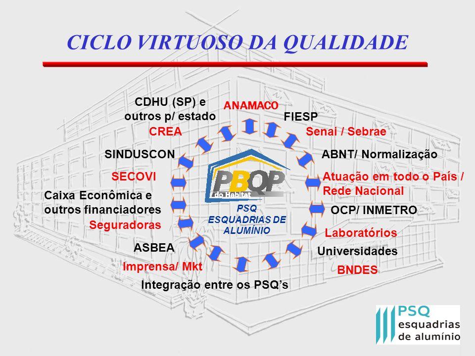 CICLO VIRTUOSO DA QUALIDADE Atuação em todo o País / Rede Nacional PSQ ESQUADRIAS DE ALUMÍNIO ABNT/ Normalização Senai / Sebrae OCP/ INMETRO CREA ANAM