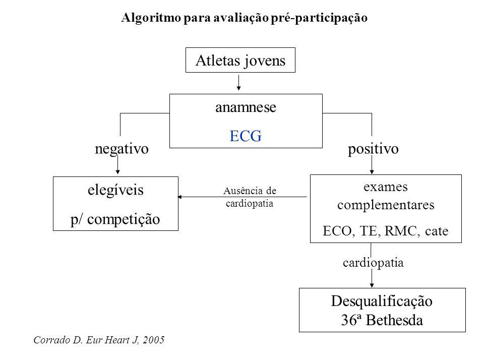 Corrado D. Eur Heart J, 2005 Algoritmo para avaliação pré-participação Atletas jovens anamnese ECG elegíveis p/ competição exames complementares ECO,