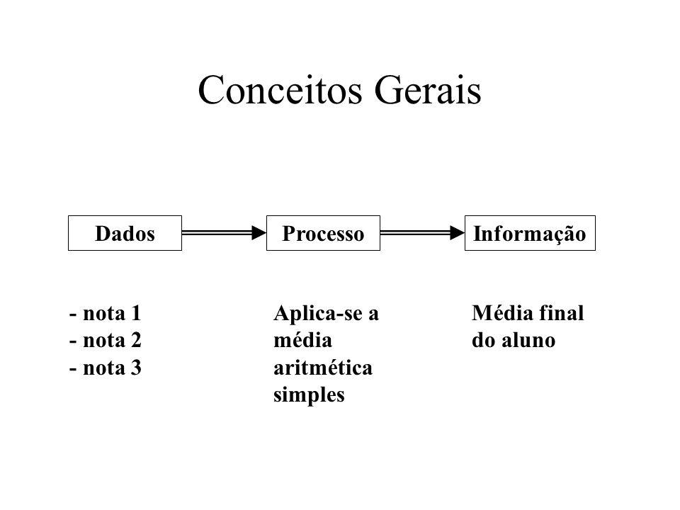 Conceitos Gerais DadosProcessoInformação - nota 1 - nota 2 - nota 3 Aplica-se a média aritmética simples Média final do aluno