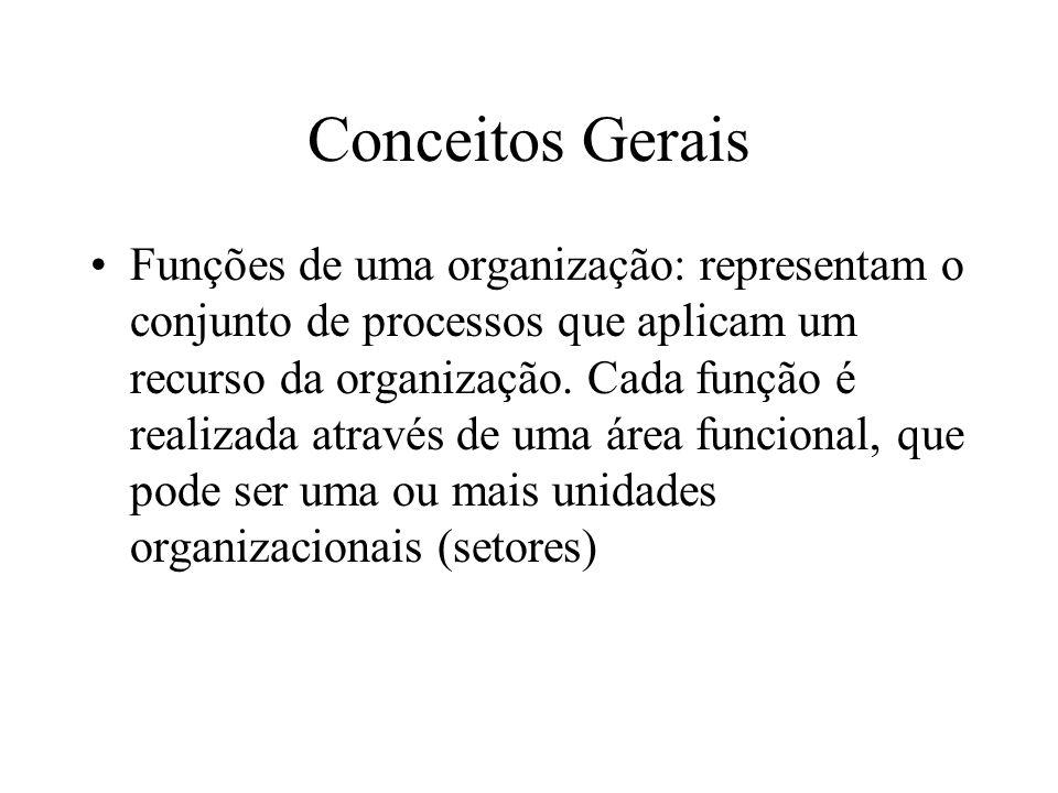 Funções de uma organização: representam o conjunto de processos que aplicam um recurso da organização.