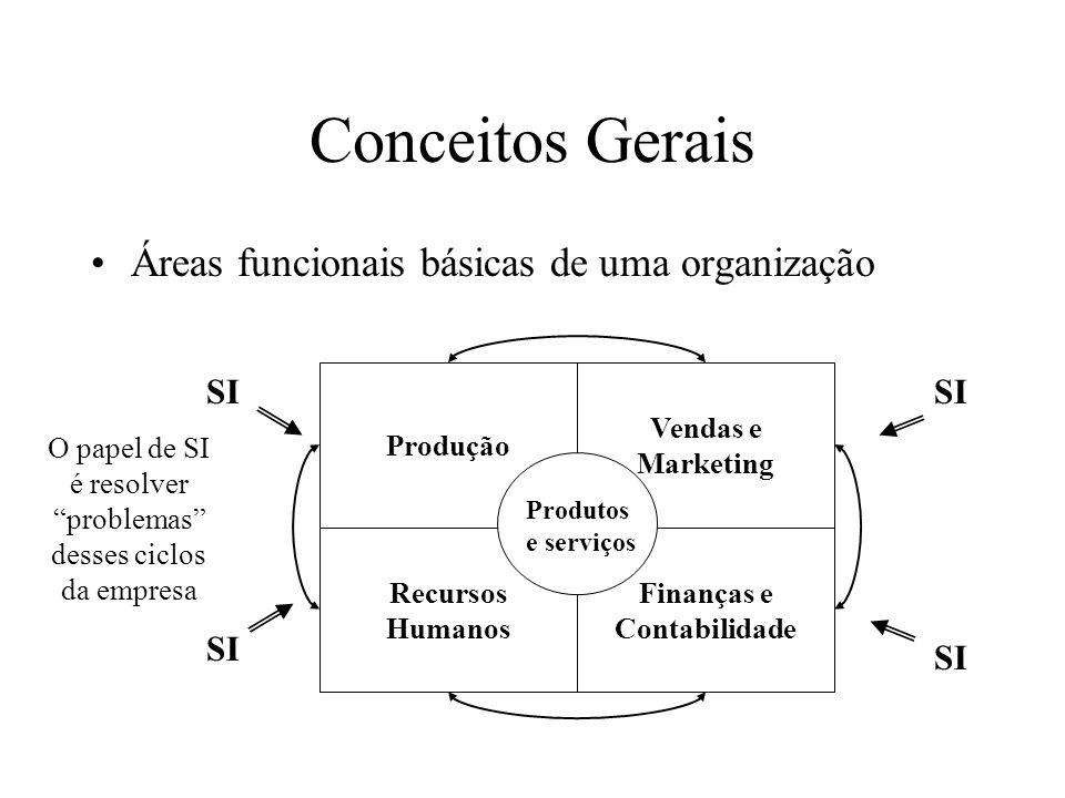 Áreas funcionais básicas de uma organização Conceitos Gerais Produção Recursos Humanos Vendas e Marketing Finanças e Contabilidade Produtos e serviços SI O papel de SI é resolver problemas desses ciclos da empresa