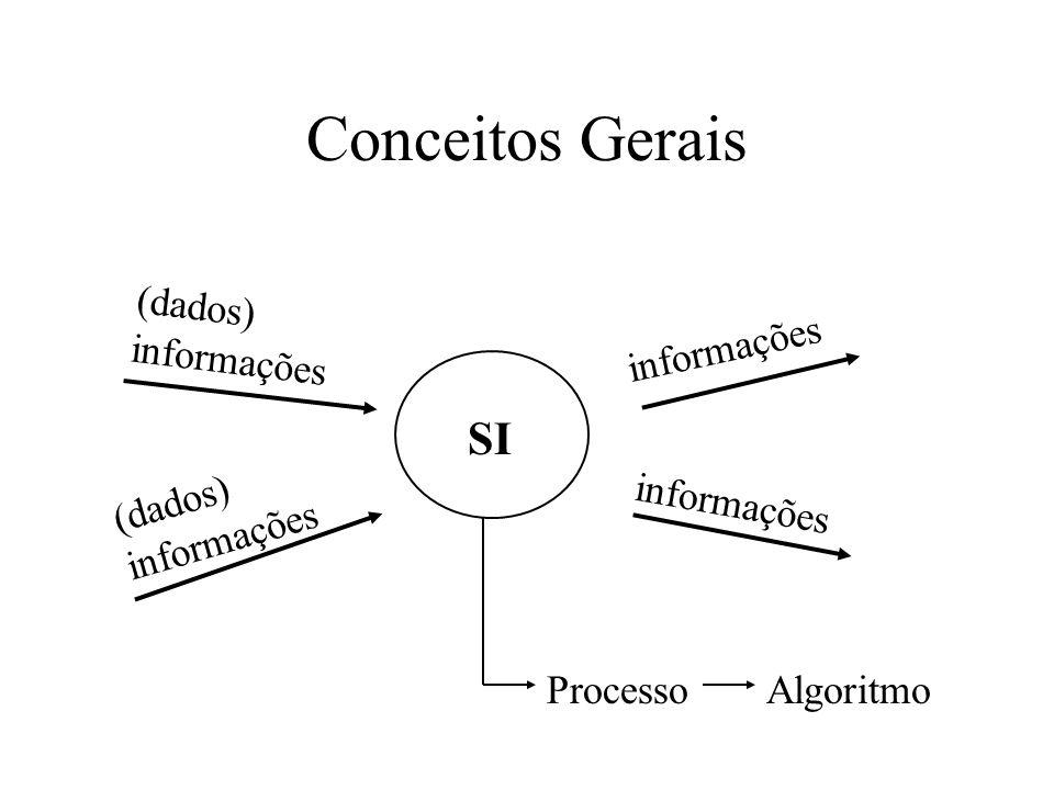 Conceitos Gerais SI (dados) informações informações ProcessoAlgoritmo