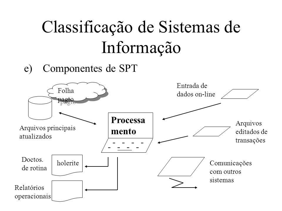 e)Componentes de SPT Classificação de Sistemas de Informação Processa mento Arquivos principais atualizados Folha pagto Doctos.