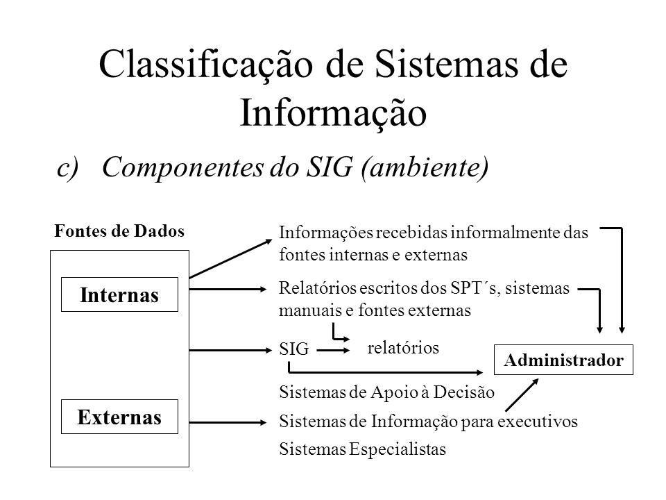 c)Componentes do SIG (ambiente) Classificação de Sistemas de Informação Internas Externas Informações recebidas informalmente das fontes internas e externas Relatórios escritos dos SPT´s, sistemas manuais e fontes externas SIG Sistemas de Apoio à Decisão Sistemas de Informação para executivos Sistemas Especialistas Administrador relatórios Fontes de Dados
