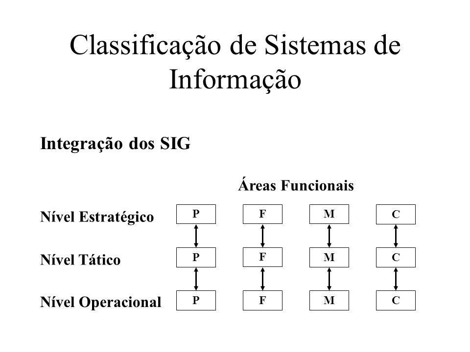 P P P F F F M M M C C C Nível Estratégico Nível Tático Nível Operacional Áreas Funcionais Integração dos SIG