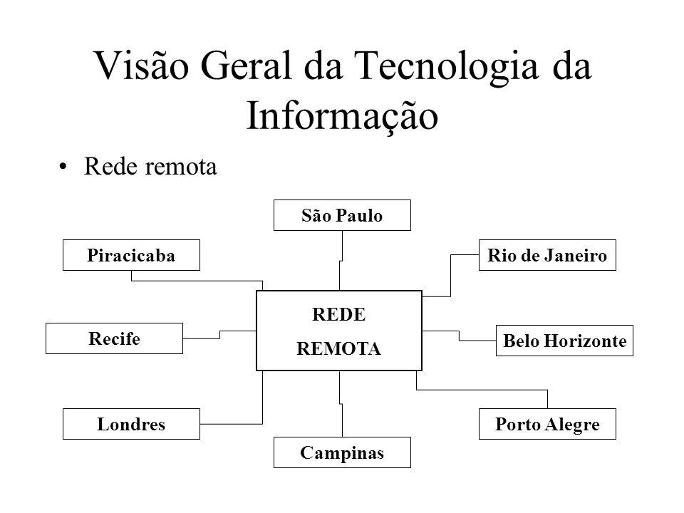Rede remota Visão Geral da Tecnologia da Informação REDE REMOTA São Paulo Porto Alegre Belo Horizonte Rio de Janeiro Londres Recife Piracicaba Campinas