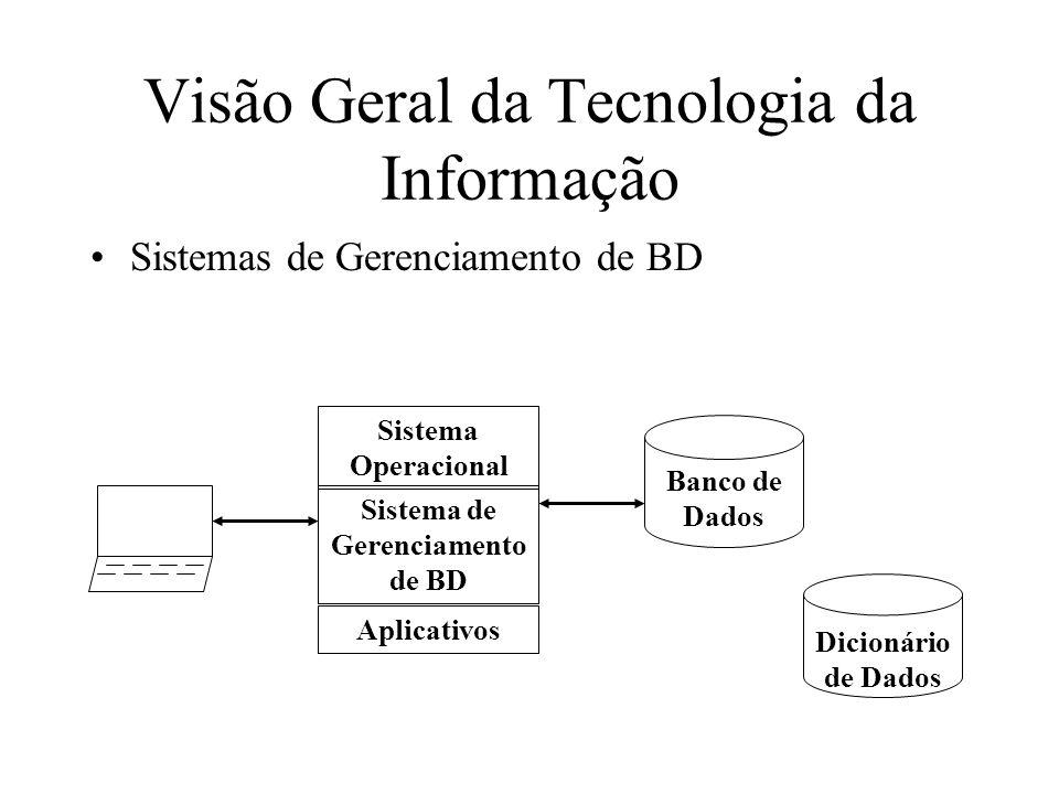 Sistemas de Gerenciamento de BD Visão Geral da Tecnologia da Informação Sistema Operacional Sistema de Gerenciamento de BD Aplicativos Banco de Dados Dicionário de Dados