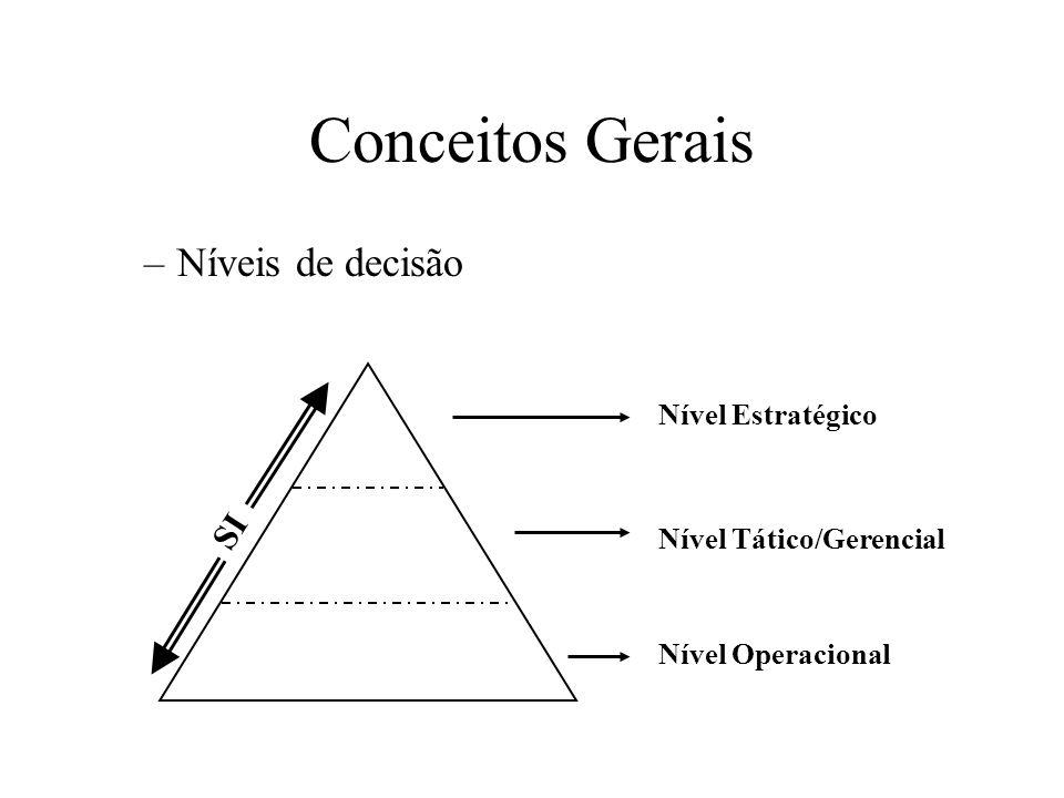 –Níveis de decisão Conceitos Gerais SI Nível Estratégico Nível Tático/Gerencial Nível Operacional