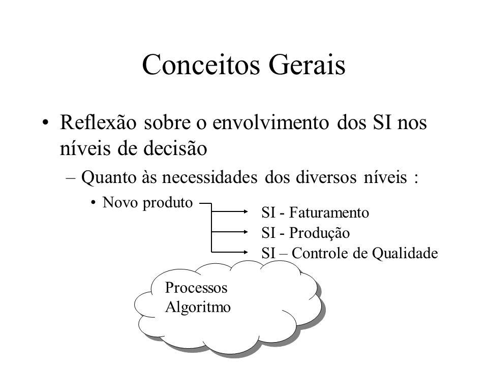 Reflexão sobre o envolvimento dos SI nos níveis de decisão –Quanto às necessidades dos diversos níveis : Novo produto Conceitos Gerais SI - Faturamento SI - Produção SI – Controle de Qualidade Processos Algoritmo Processos Algoritmo