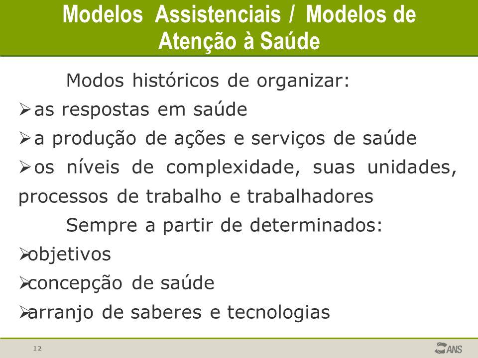 12 Modelos Assistenciais / Modelos de Atenção à Saúde Modos históricos de organizar: as respostas em saúde a produção de ações e serviços de saúde os