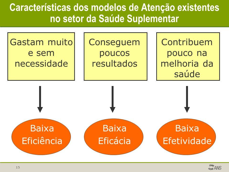 15 Características dos modelos de Atenção existentes no setor da Saúde Suplementar Gastam muito e sem necessidade Conseguem poucos resultados Contribu