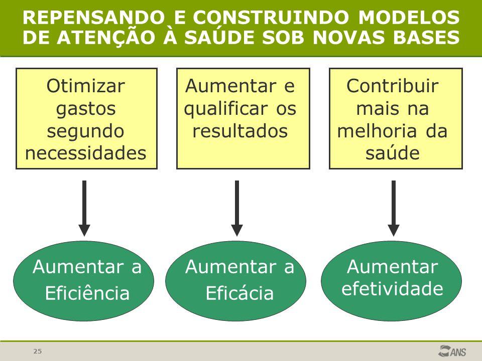 25 REPENSANDO E CONSTRUINDO MODELOS DE ATENÇÃO À SAÚDE SOB NOVAS BASES Otimizar gastos segundo necessidades Aumentar e qualificar os resultados Contri