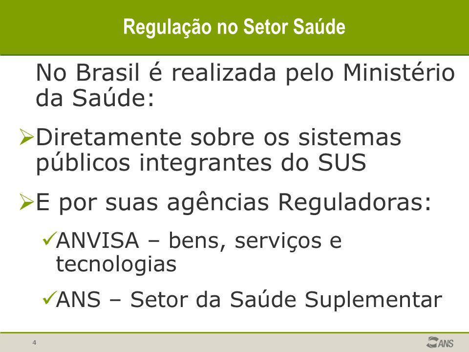 4 Regulação no Setor Saúde No Brasil é realizada pelo Ministério da Saúde: Diretamente sobre os sistemas públicos integrantes do SUS E por suas agênci