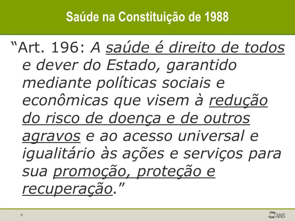 9 Saúde na Constituição de 1988 Art. 196: A saúde é direito de todos e dever do Estado, garantido mediante políticas sociais e econômicas que visem à