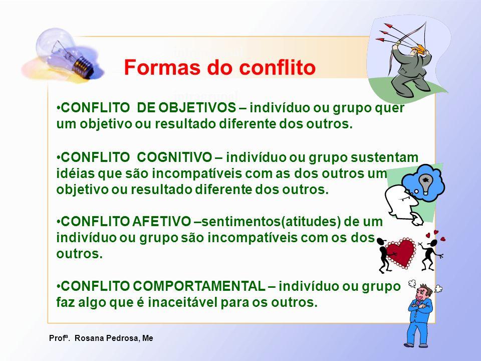 Profª. Rosana Pedrosa, Me intrapessoal intergrupal intragrupal Formas do conflito CONFLITO DE OBJETIVOS – indivíduo ou grupo quer um objetivo ou resul