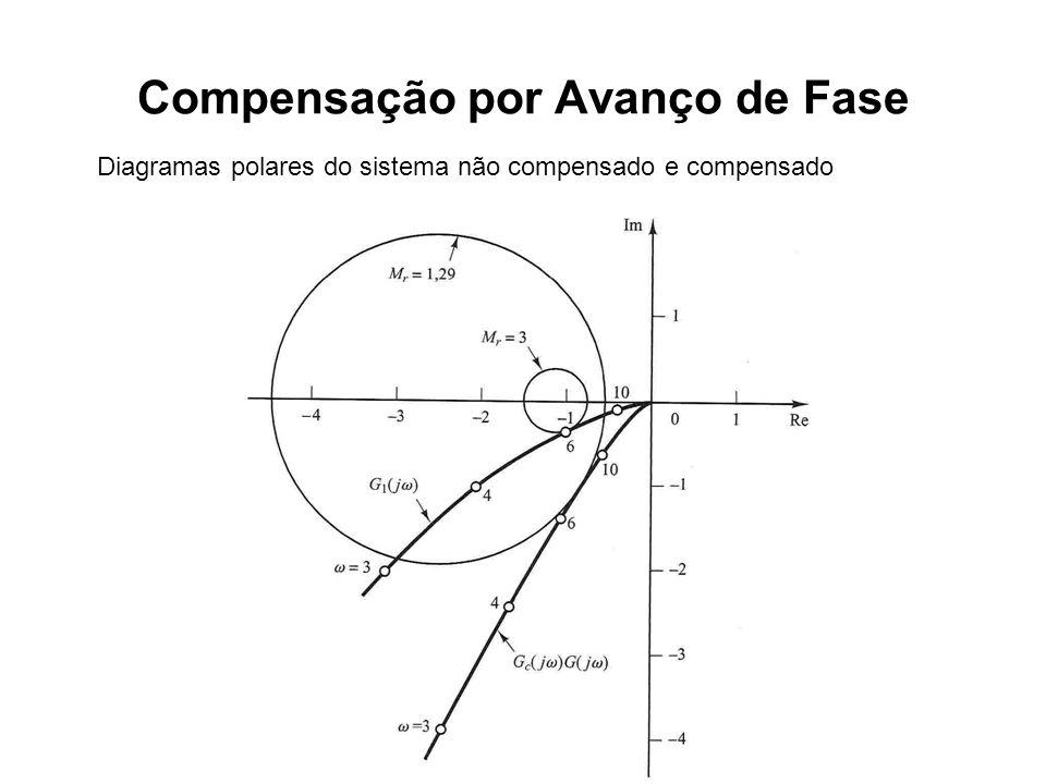 Compensação por Avanço de Fase Diagramas polares do sistema não compensado e compensado