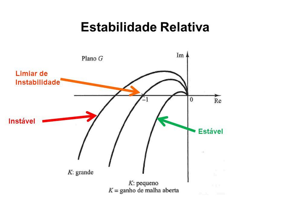 Estabilidade Relativa Limiar de Instabilidade Instável Estável
