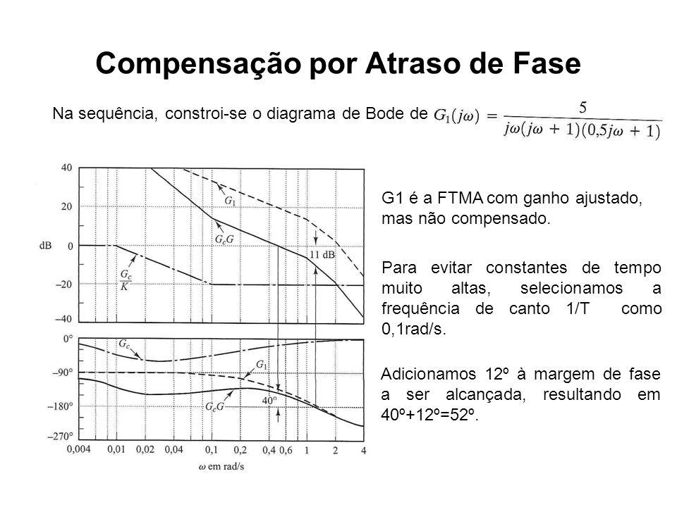 Compensação por Atraso de Fase Na sequência, constroi-se o diagrama de Bode de G1 é a FTMA com ganho ajustado, mas não compensado. Para evitar constan