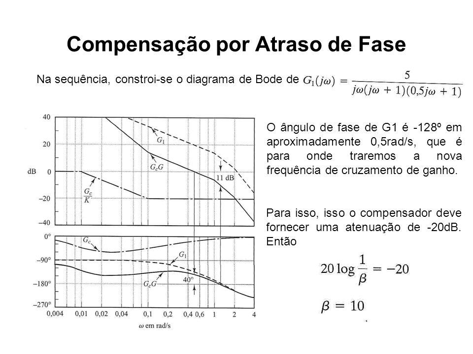 Compensação por Atraso de Fase Na sequência, constroi-se o diagrama de Bode de O ângulo de fase de G1 é -128º em aproximadamente 0,5rad/s, que é para