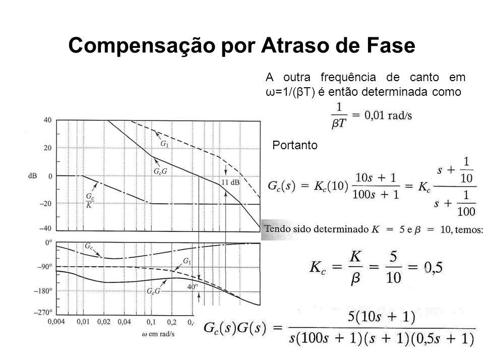 Compensação por Atraso de Fase A outra frequência de canto em ω=1/(βT) é então determinada como Portanto