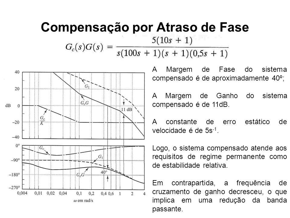 Compensação por Atraso de Fase A Margem de Fase do sistema compensado é de aproximadamente 40º; A Margem de Ganho do sistema compensado é de 11dB. A c