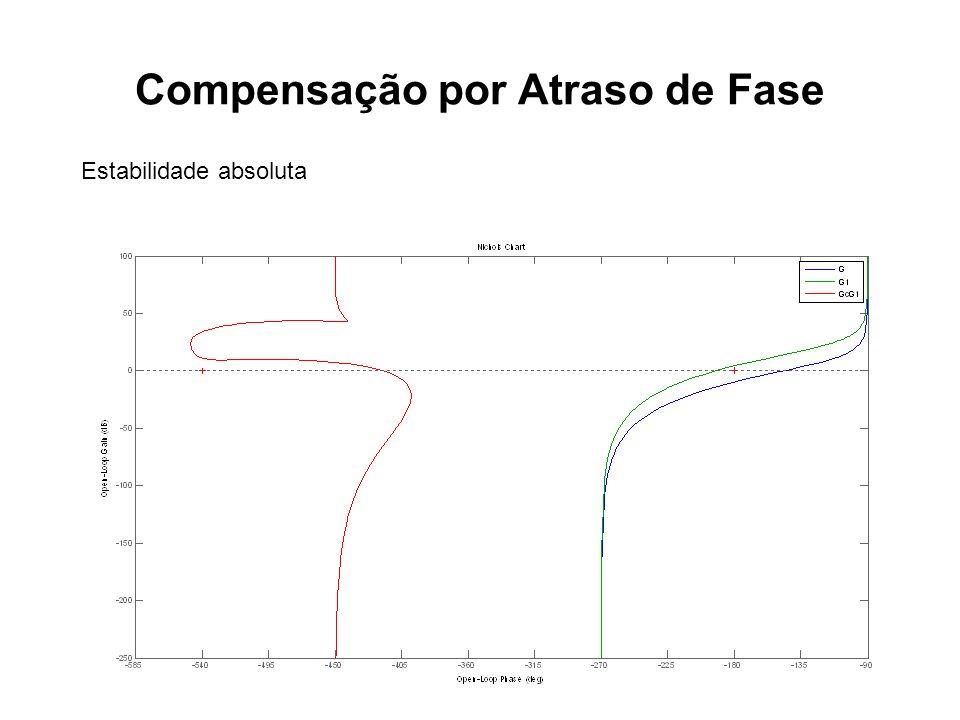Compensação por Atraso de Fase Estabilidade absoluta