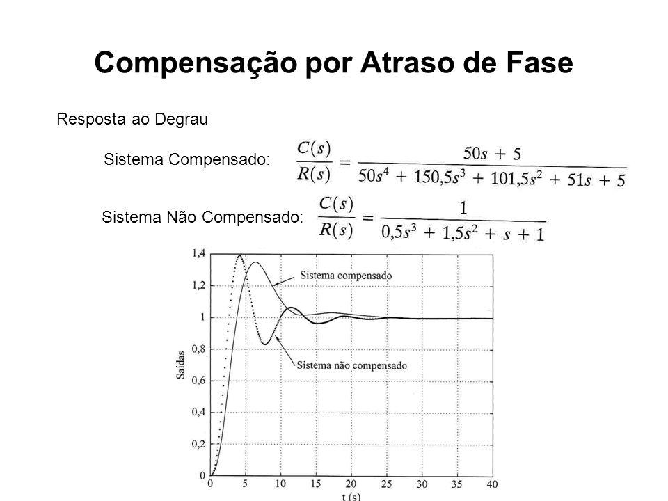 Compensação por Atraso de Fase Resposta ao Degrau Sistema Compensado: Sistema Não Compensado:
