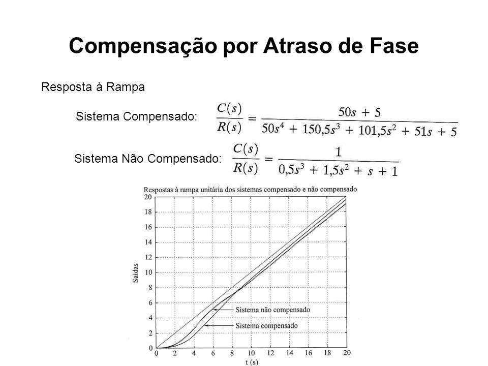 Compensação por Atraso de Fase Resposta à Rampa Sistema Compensado: Sistema Não Compensado: