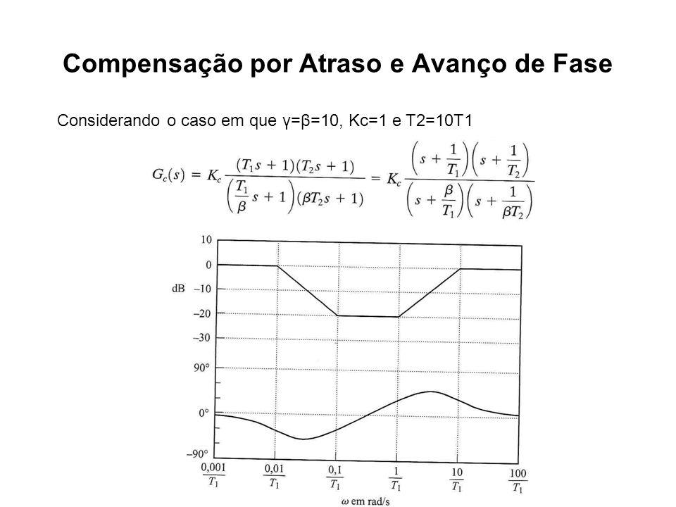 Compensação por Atraso e Avanço de Fase Considerando o caso em que γ=β=10, Kc=1 e T2=10T1