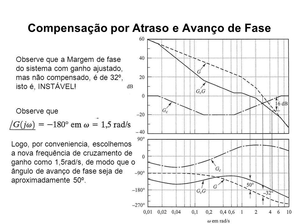 Compensação por Atraso e Avanço de Fase Observe que a Margem de fase do sistema com ganho ajustado, mas não compensado, é de 32º, isto é, INSTÁVEL! Ob