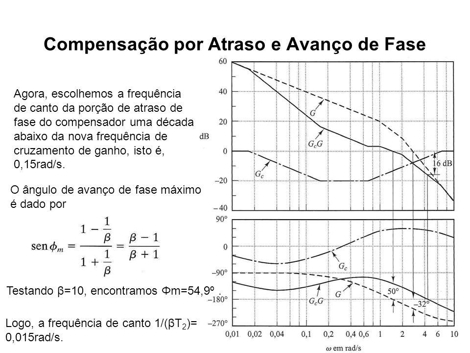 Compensação por Atraso e Avanço de Fase Agora, escolhemos a frequência de canto da porção de atraso de fase do compensador uma década abaixo da nova f