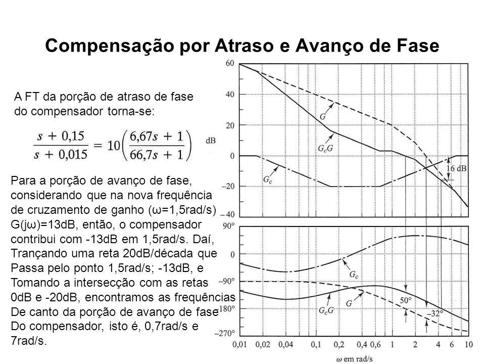 Compensação por Atraso e Avanço de Fase A FT da porção de atraso de fase do compensador torna-se: Para a porção de avanço de fase, considerando que na