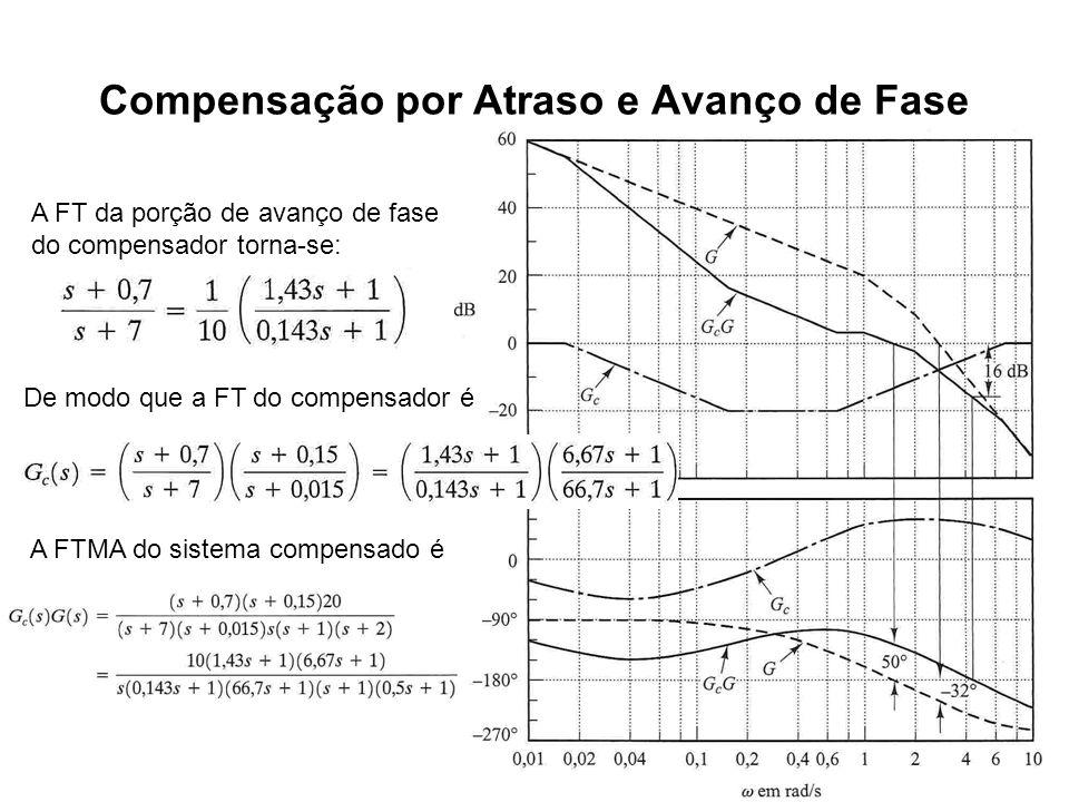 Compensação por Atraso e Avanço de Fase A FT da porção de avanço de fase do compensador torna-se: De modo que a FT do compensador é A FTMA do sistema