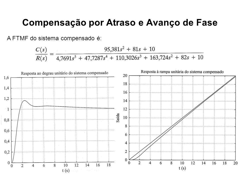 Compensação por Atraso e Avanço de Fase A FTMF do sistema compensado é: