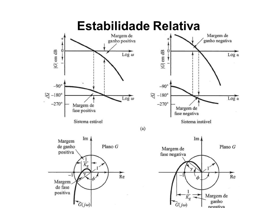 Estabilidade Relativa