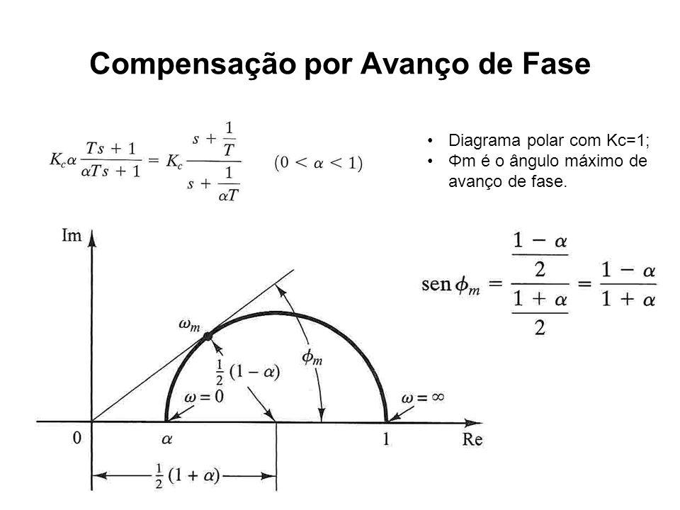 Compensação por Avanço de Fase Diagrama polar com Kc=1; Φm é o ângulo máximo de avanço de fase.