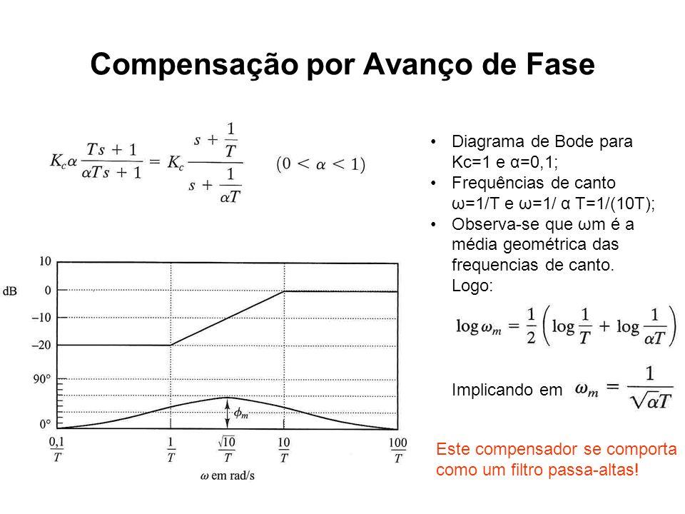 Compensação por Avanço de Fase Diagrama de Bode para Kc=1 e α=0,1; Frequências de canto ω=1/T e ω=1/ α T=1/(10T); Observa-se que ωm é a média geométri