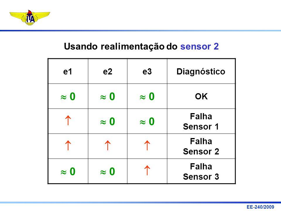 EE-240/2009 e1e2e3Diagnóstico 0 0 0 OK 0 0 Falha Sensor 1 Falha Sensor 2 0 0 Falha Sensor 3 Usando realimentação do sensor 2