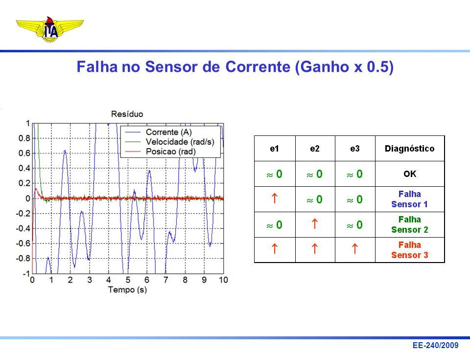 EE-240/2009 Falha no Sensor de Corrente (Ganho x 0.5)