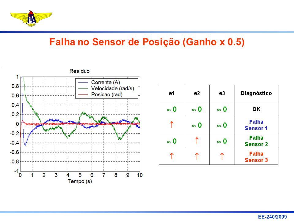 EE-240/2009 Falha no Sensor de Posição (Ganho x 0.5)