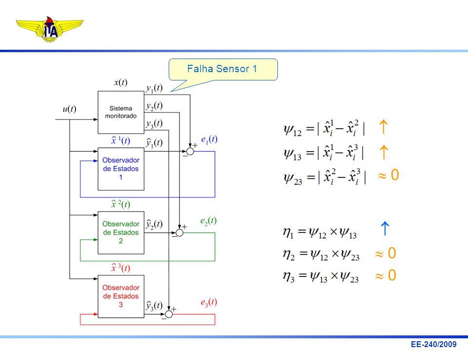 EE-240/2009 0 0 0 Falha Sensor 1