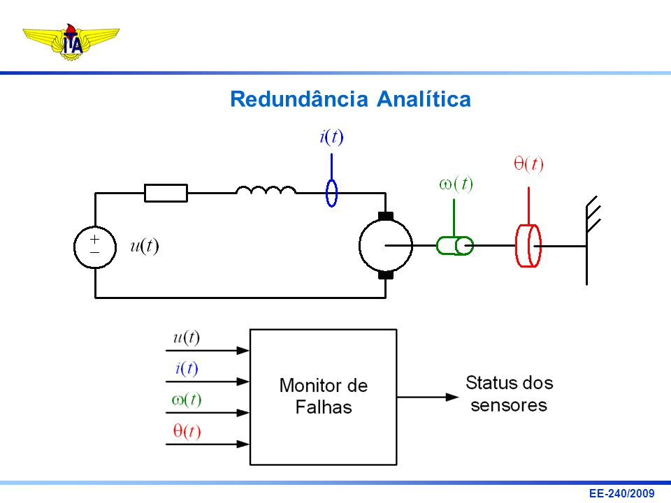 EE-240/2009 Dedicated Observer Scheme (DOS) Sejam definidos: Estimativa do i-ésimo estado x i por cada um dos observadores: Funções de decisão: