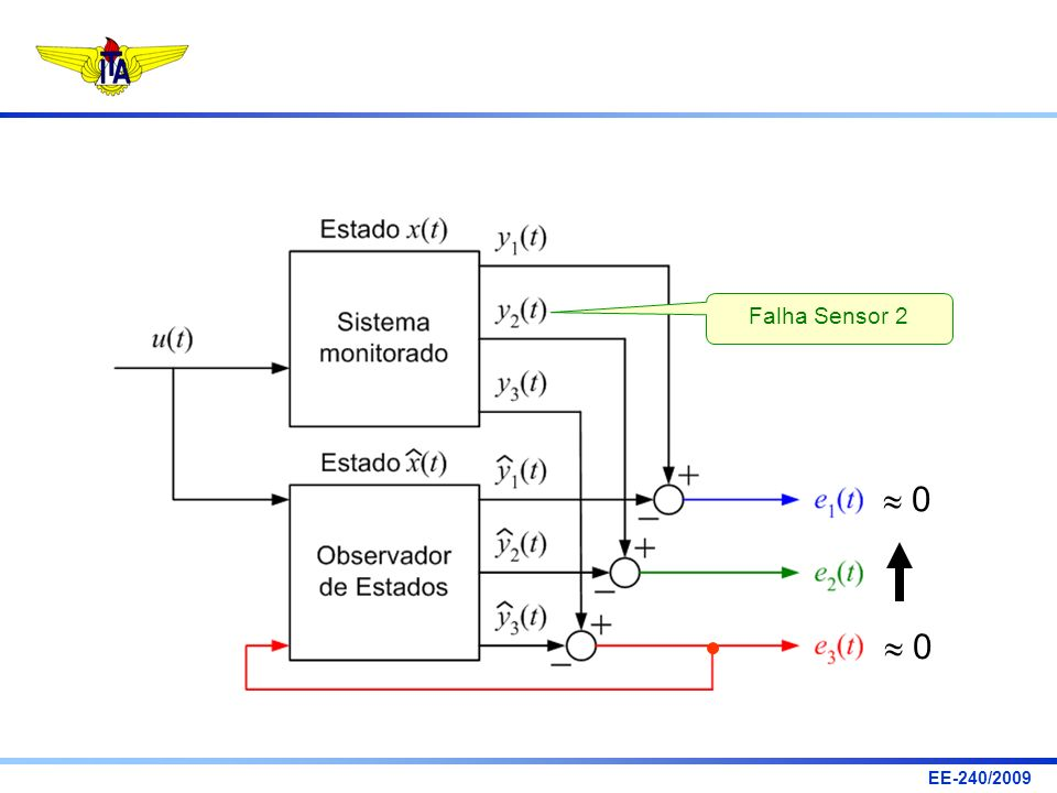 EE-240/2009 Verificação de Observabilidade (Sensores 1 e 2)