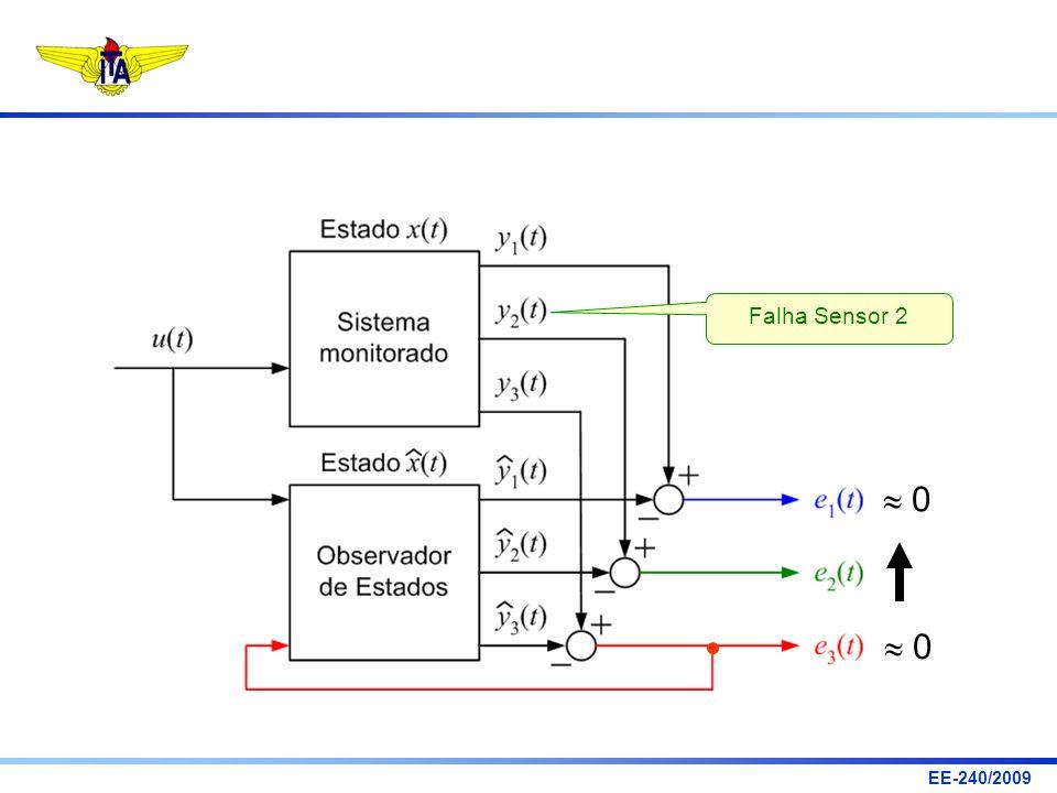 EE-240/2009 Observabilidade a Partir Somente do Sensor 3