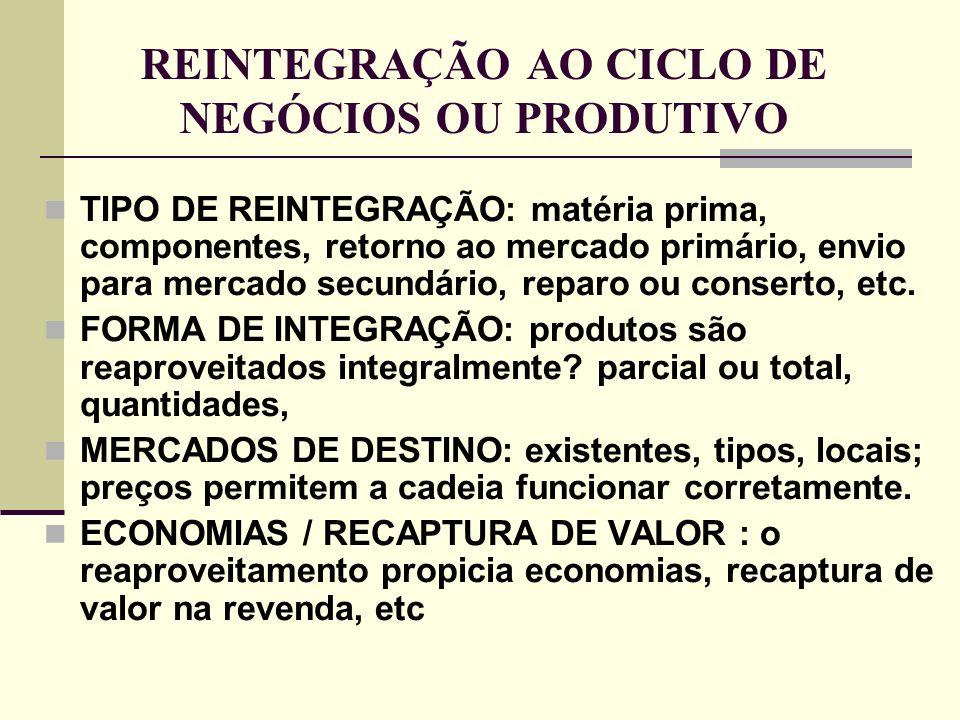 REINTEGRAÇÃO AO CICLO DE NEGÓCIOS OU PRODUTIVO TIPO DE REINTEGRAÇÃO: matéria prima, componentes, retorno ao mercado primário, envio para mercado secun