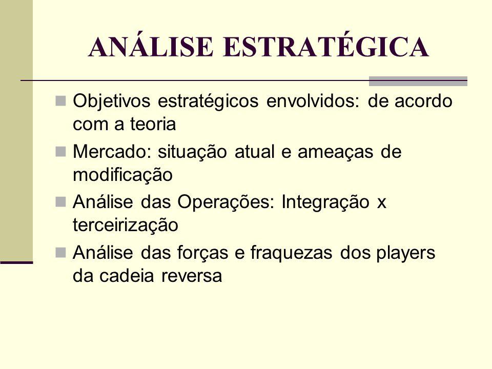 ANÁLISE ESTRATÉGICA Objetivos estratégicos envolvidos: de acordo com a teoria Mercado: situação atual e ameaças de modificação Análise das Operações: