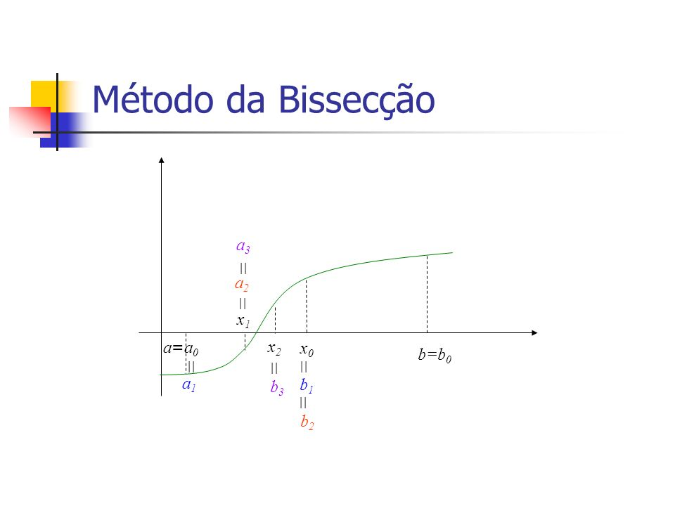 Método da Bissecção b=b 0 a=a0a=a0 x0x0 || a1a1 x1x1 b2b2 a3a3 a2a2 b1b1 x2x2 b3b3